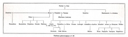 mythe,aquarelle,rodin,ariane,albert cohen,belle du seigneur, généalogie